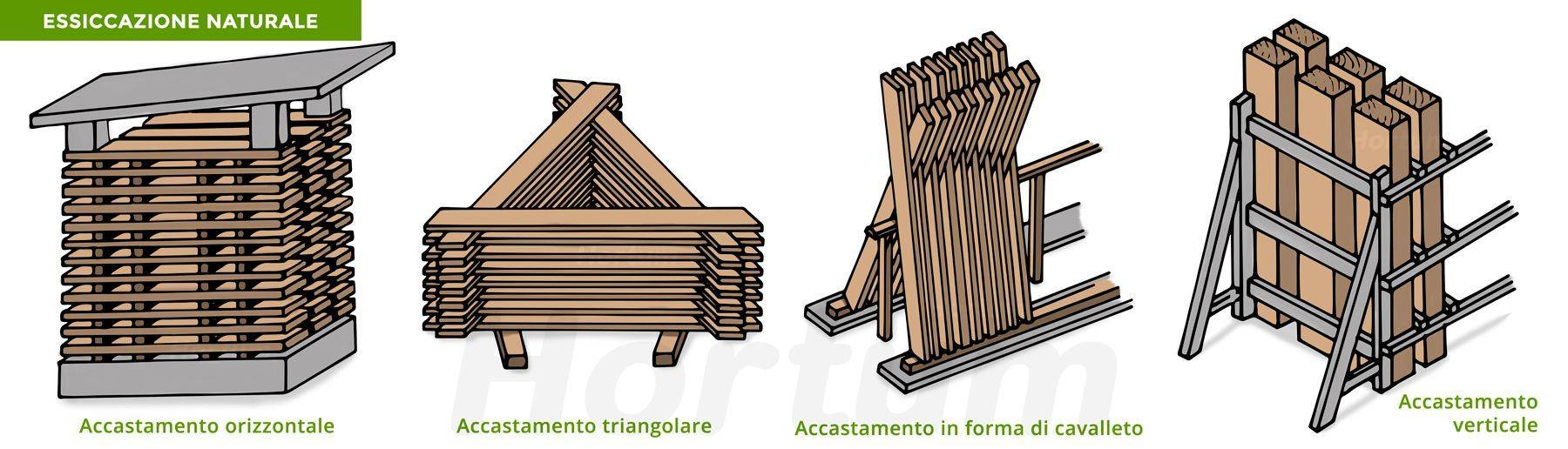 Forme di essiccazione di legno naturale
