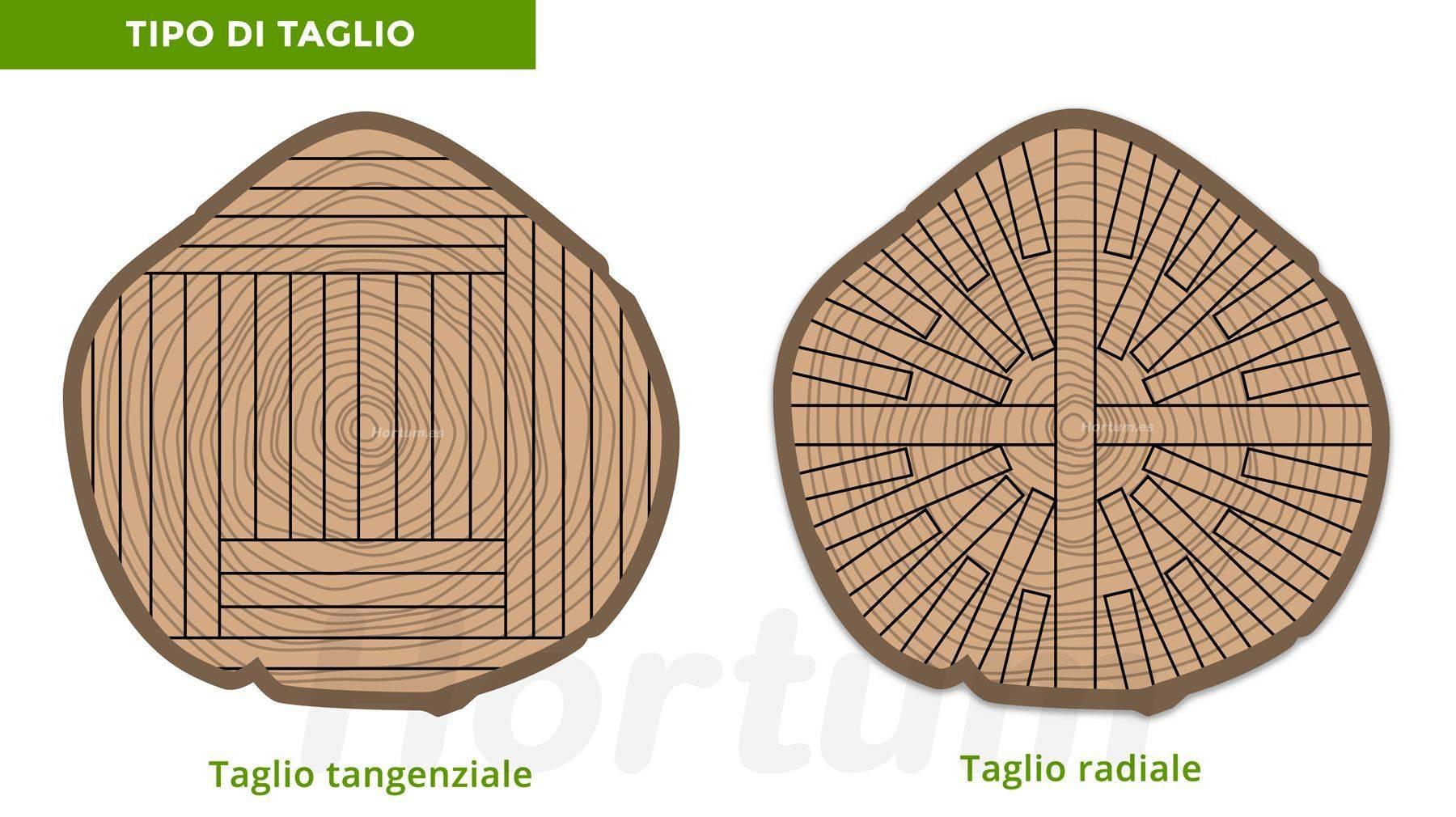 Tipo di taglio del legno Hortum